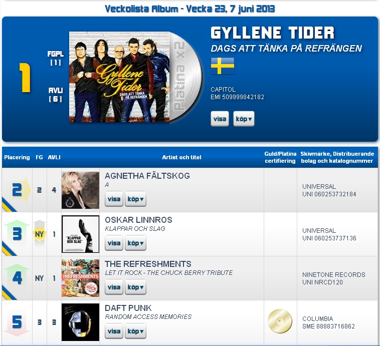 Gyllene_Tider_No.1_6th_week_07-06-2013