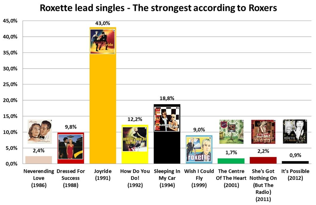 Roxette_lead_singles_strongest